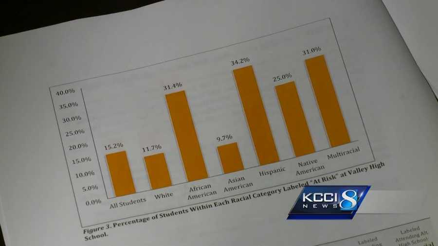 A West Des Moines high school is taking action after a study came out about the deep racial inequality at the school.