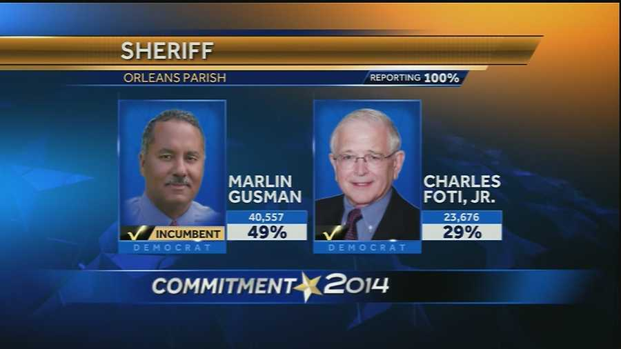 At glance of official numbers, Gusman prepares for runoff