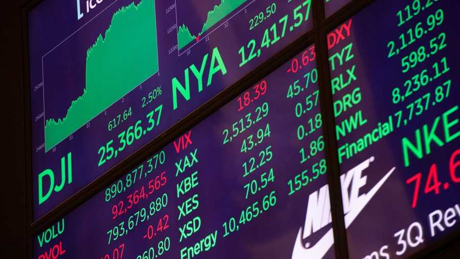 The closing numbers are displayed after the closing bell of the Dow Industrial Average on November 28, 2018 in New York. - Wall Street stocks rallied Wednesday after investors cheered remarks from the US Federal Reserve chairman which they viewed as a sign interest rates may not rise much further. At the closing bell, the Dow Jones Industrial Average stood at 25,367.96, up more than 600 points, or 2.5 percent, in its best session since March. (Photo by Bryan R. Smith / AFP) (Photo credit should read BRYAN R. SMITH/AFP/Getty Images)