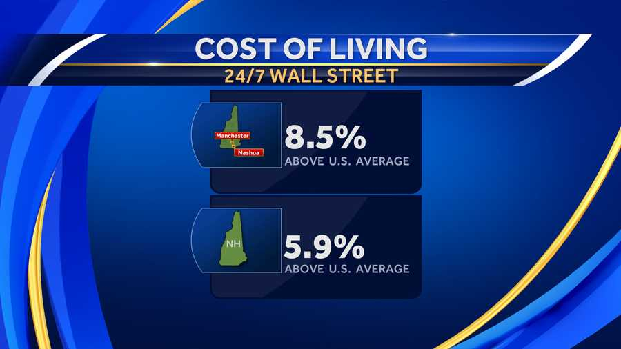 Study: Manchester, Nashua have NH's highest costs of living