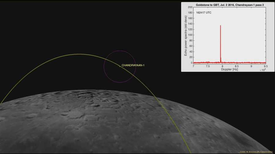 New NASA Radar Technique Finds Lost Lunar Spacecraft Deep Space NetworkThis computer generated image depicts the Chandrayaan-1's location This computer-generated image depicts the Chandrayaan-1's location at time it was detected by the Goldstone Solar System radar on July 2, 2016. The 120-mile (200-kilometer) wide purple circle represents the width of the Goldstone radar beam at lunar distance. The white box in the upper-right corner of the animation depicts the strength of echo. Inside the radar beam (purple circle), the echo from the spacecraft alternated between being very strong and very weak, as the radar beam scattered from the flat metal surfaces.