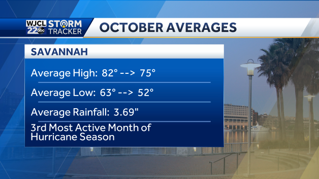3rd most active month of hurricane season