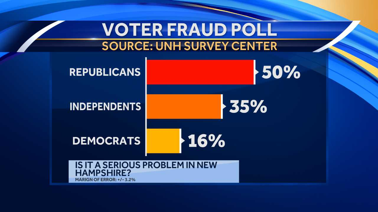 Poll: Many not concerned about voter fraud in New Hampshire