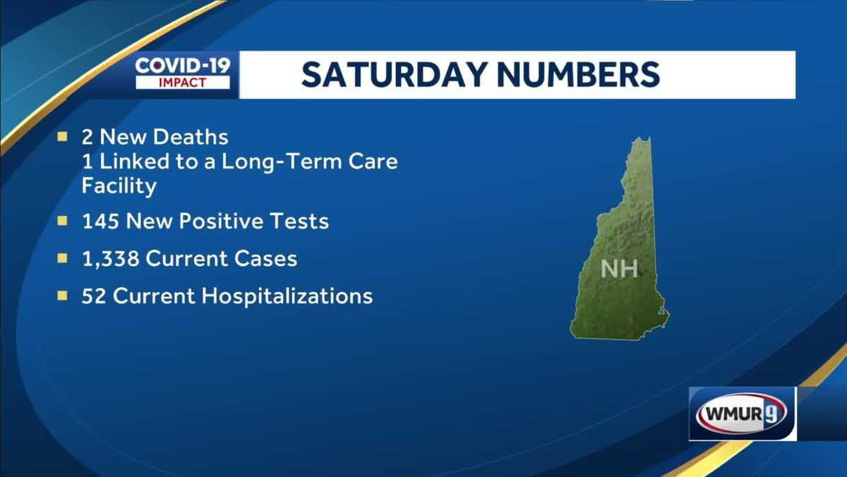 Two new COVID-19 deaths in N.H. Saturday; one related to a long-term care facility