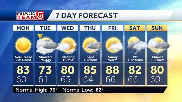 Video: Humidity to follow comfortable temperatures